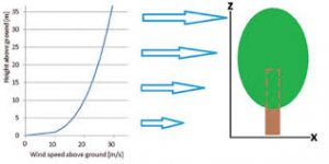 Relación velocidad/altura